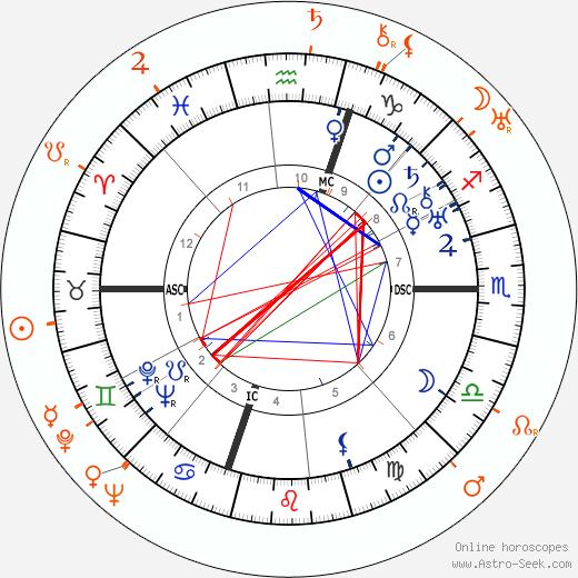 Horoscope Matching, Love compatibility: Humphrey Bogart and Billie Dove