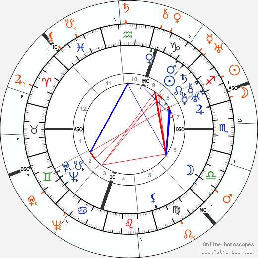 Horoscope Matching, Love compatibility: Humphrey Bogart and Elissa Landi