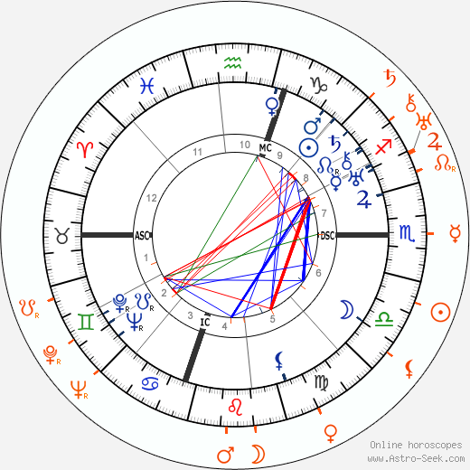 Horoscope Matching, Love compatibility: Humphrey Bogart and Jean Arthur
