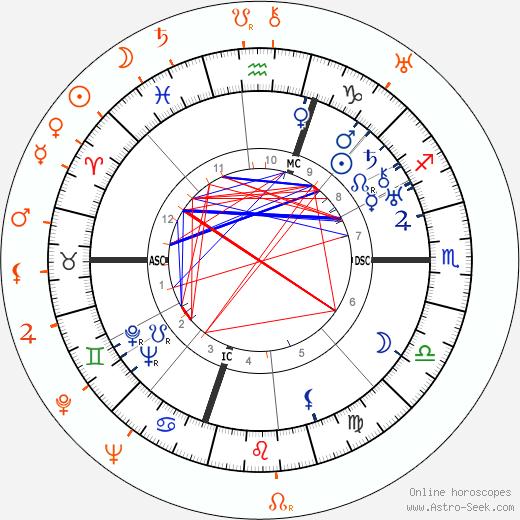 Horoscope Matching, Love compatibility: Humphrey Bogart and Joan Crawford