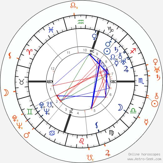Horoscope Matching, Love compatibility: Humphrey Bogart and Lilyan Tashman