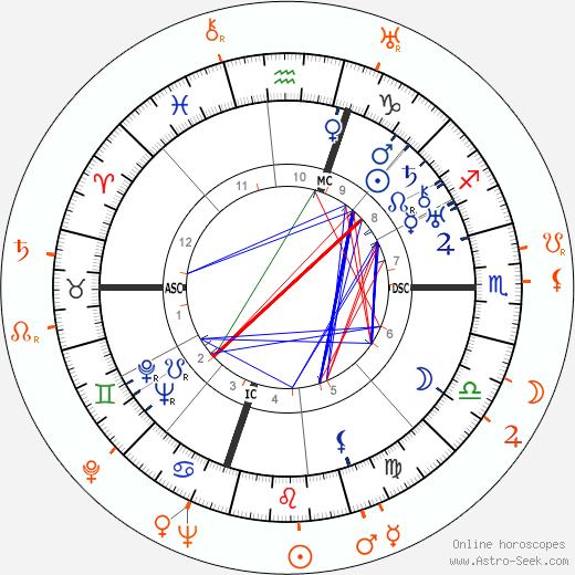 Horoscope Matching, Love compatibility: Humphrey Bogart and Mae Clarke