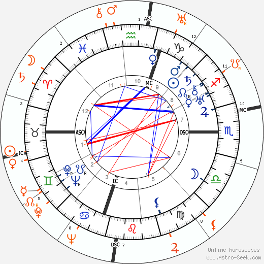 Horoscope Matching, Love compatibility: Humphrey Bogart and Margaret Sullavan