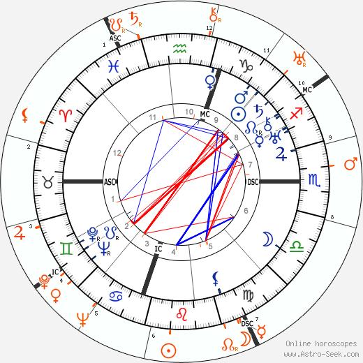 Horoscope Matching, Love compatibility: Humphrey Bogart and Myrna Loy