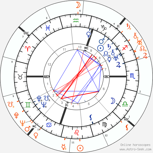Horoscope Matching, Love compatibility: Humphrey Bogart and Norma Shearer