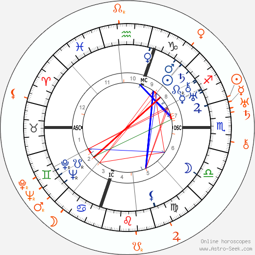 Horoscope Matching, Love compatibility: Humphrey Bogart and Ruth Etting