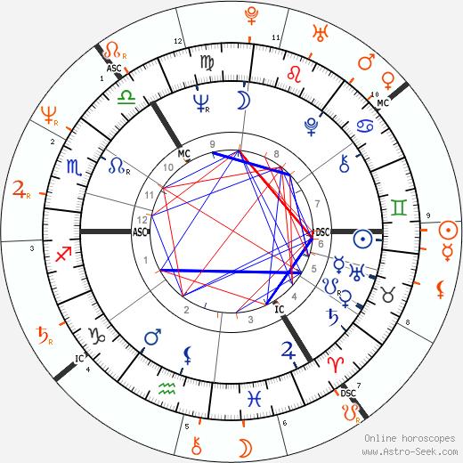 Horoscope Matching, Love compatibility: Ian McKellen and Rupert Everett