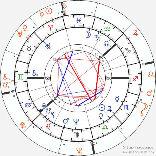 Horoscope Matching, Love compatibility: Inger Stevens and Warren Beatty