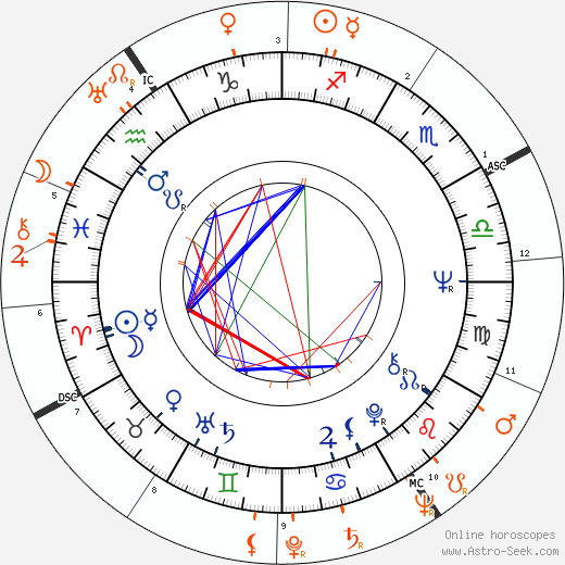 Horoscope Matching, Love compatibility: Irene Tsu and Frank Sinatra