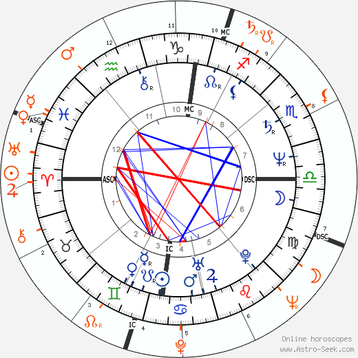 Horoscope Matching, Love compatibility: Isabelle Adjani and Serge Gainsbourg