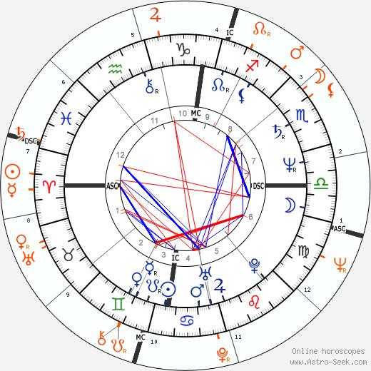 Horoscope Matching, Love compatibility: Isabelle Adjani and Warren Beatty