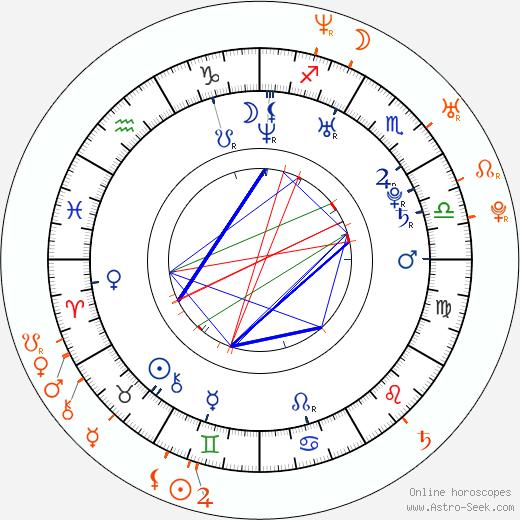 Horoscope Matching, Love compatibility: Iva Frühlingová and Richard Krajčo