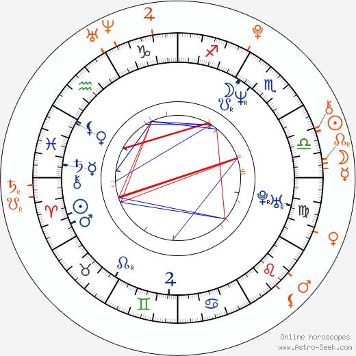 Horoscope Matching, Love compatibility: Iveta Bartošová and Artur Štaidl