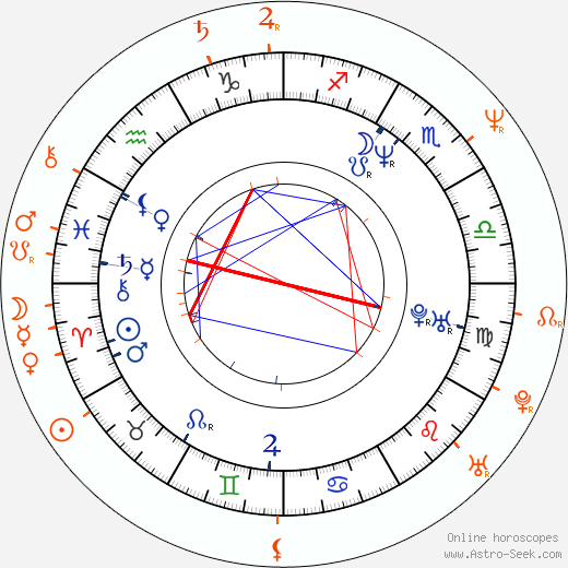 Horoscope Matching, Love compatibility: Iveta Bartošová and Petr Sepéši