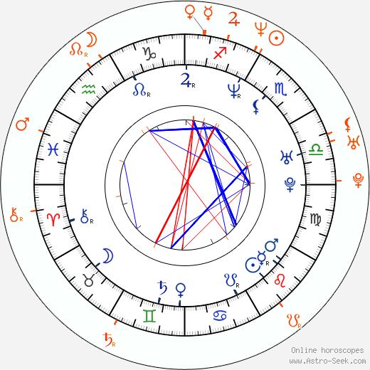 Horoscope Matching, Love compatibility: Jacinda Barrett and Chris Hardwick