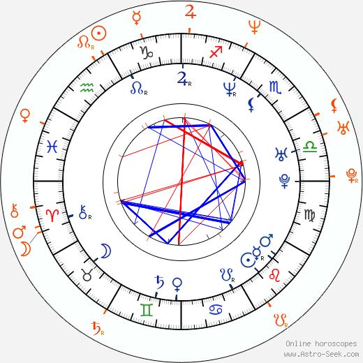 Horoscope Matching, Love compatibility: Jacinda Barrett and Gabriel Macht