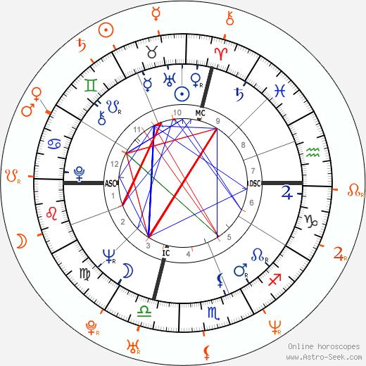 Horoscope Matching, Love compatibility: Jack Nicholson and Amanda De Cadenet