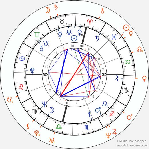Horoscope Matching, Love compatibility: Jack Nicholson and Amber Smith