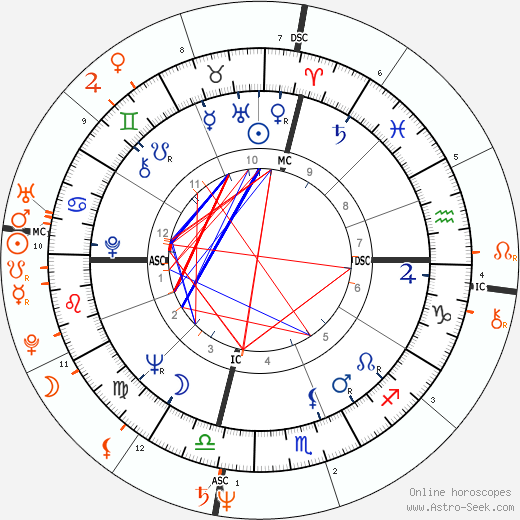 Horoscope Matching, Love compatibility: Jack Nicholson and Bebe Buell