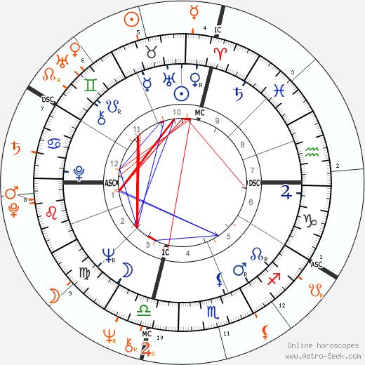 Horoscope Matching, Love compatibility: Jack Nicholson and Candice Bergen