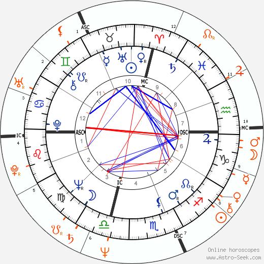 Horoscope Matching, Love compatibility: Jack Nicholson and Christina Onassis