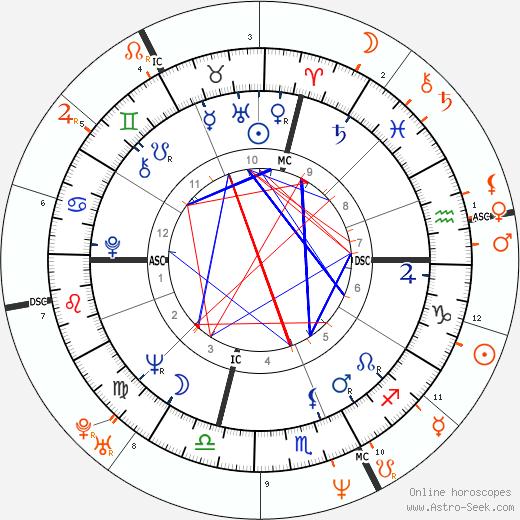 Horoscope Matching, Love compatibility: Jack Nicholson and Heidi Fleiss