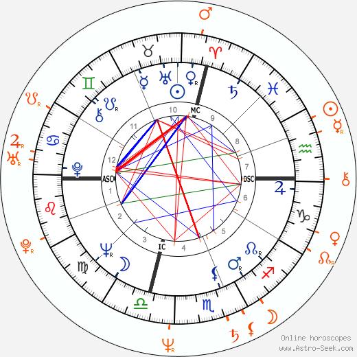 Horoscope Matching, Love compatibility: Jack Nicholson and Janice Dickinson