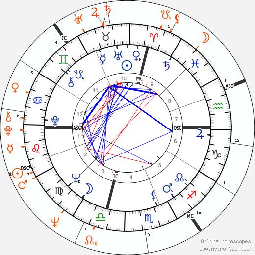 Horoscope Matching, Love compatibility: Jack Nicholson and Jill St. John