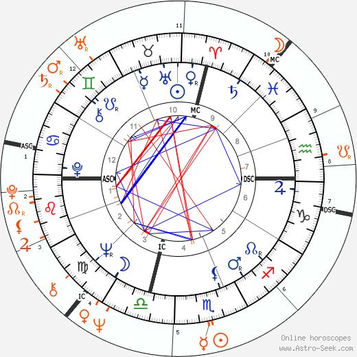 Horoscope Matching, Love compatibility: Jack Nicholson and Joni Mitchell