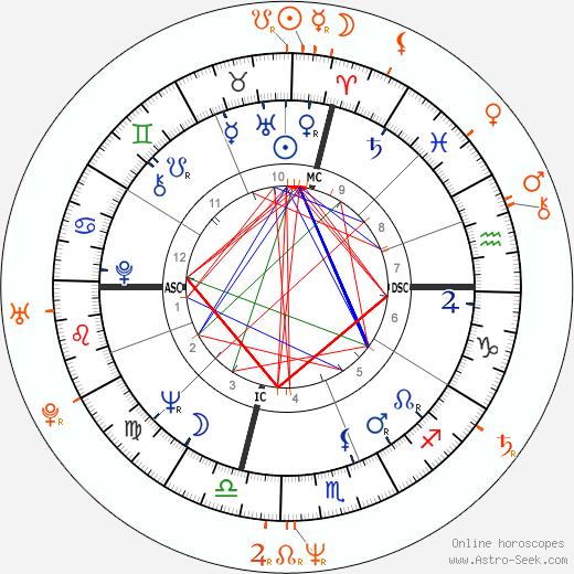 Horoscope Matching, Love compatibility: Jack Nicholson and Karen Mayo-Chandler