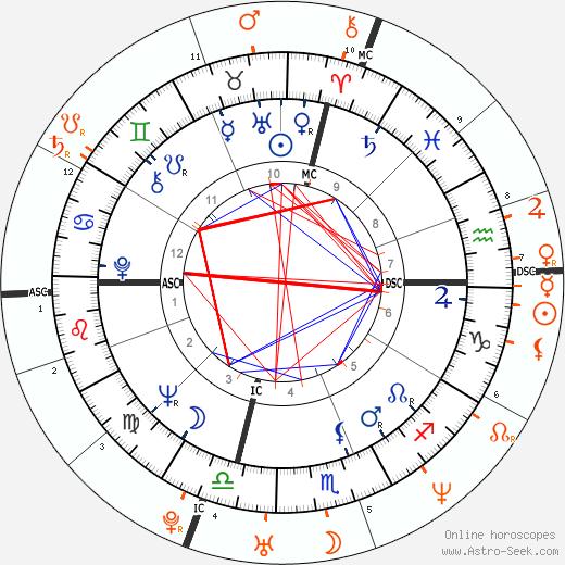 Horoscope Matching, Love compatibility: Jack Nicholson and Kate Moss