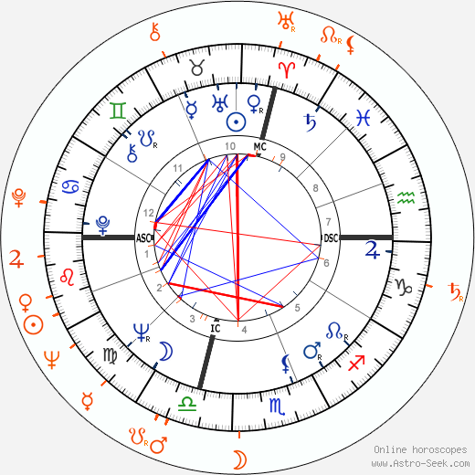 Horoscope Matching, Love compatibility: Jack Nicholson and Lynette Bernay
