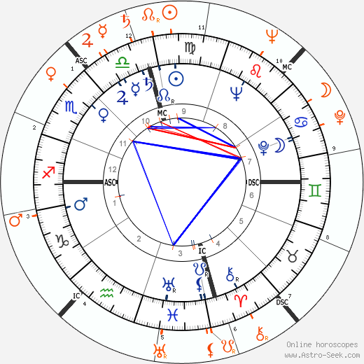 Horoscope Matching, Love compatibility: Jackie Cooper and Janis Paige