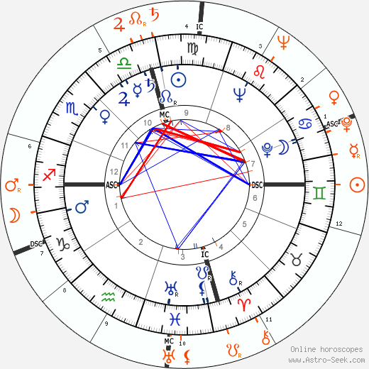 Horoscope Matching, Love compatibility: Jackie Cooper and Judy Garland