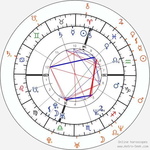 Horoscope Matching, Love compatibility: Jacques Villeneuve and Natalie Imbruglia