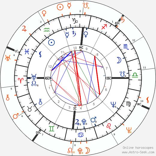 Horoscope Matching, Love compatibility: James Dean and Eartha Kitt
