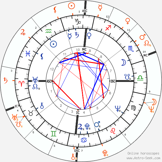 Horoscope Matching, Love compatibility: James Dean and Sal Mineo