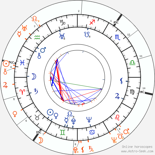 Horoscope Matching, Love compatibility: James Mason and Pamela Mason