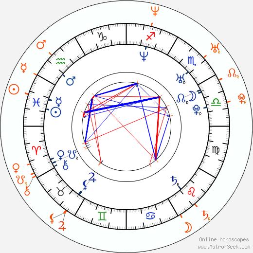 Horoscope Matching, Love compatibility: James Van Der Beek and Heather McComb