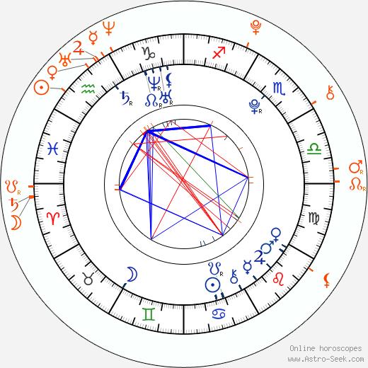 Horoscope Matching, Love compatibility: Jamie Blackley and Chloë Grace Moretz
