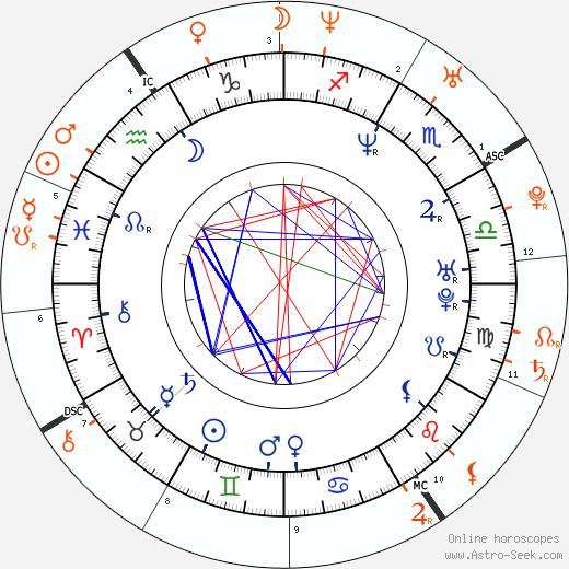 Horoscope Matching, Love compatibility: Jamie Kennedy and Jennifer Love Hewitt