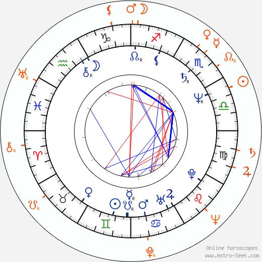 Horoscope Matching, Love compatibility: Jan Hrušínský and Rudolf Hrušínský