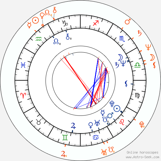 Horoscope Matching, Love compatibility: Jan Kraus and Jana Krausová