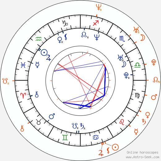 Horoscope Matching, Love compatibility: Jan Révai and Zuzana Šulajová