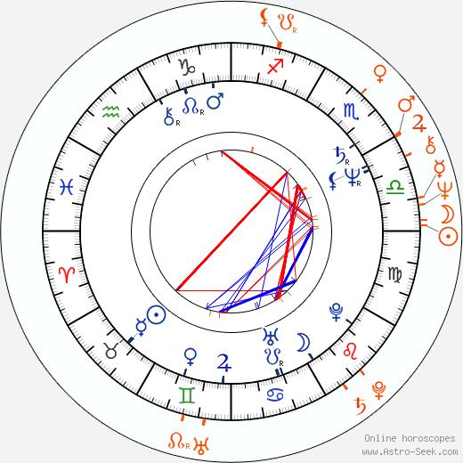 Horoscope Matching, Love compatibility: Jana Boušková and Petr Svojtka