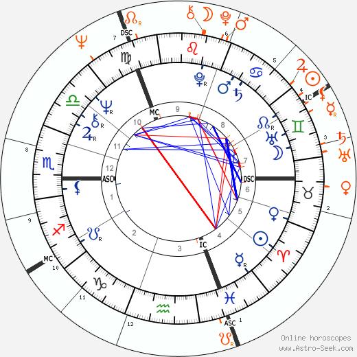 Horoscope Matching, Love compatibility: Jane Asher and Paul McCartney