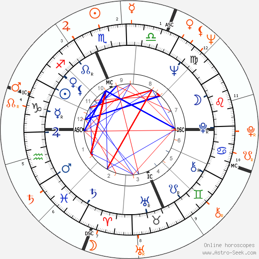 Horoscope Matching, Love compatibility: Jane Fonda and Alain Delon