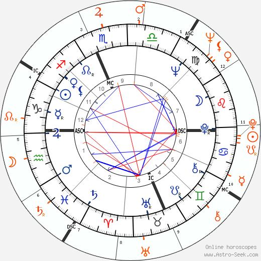 Horoscope Matching, Love compatibility: Jane Fonda and Donald Sutherland