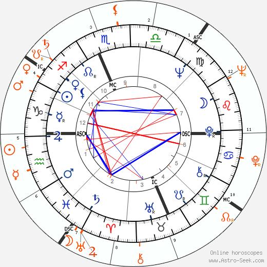 Horoscope Matching, Love compatibility: Jane Fonda and Roger Vadim