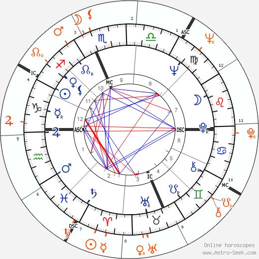 Horoscope Matching, Love compatibility: Jane Fonda and Warren Beatty